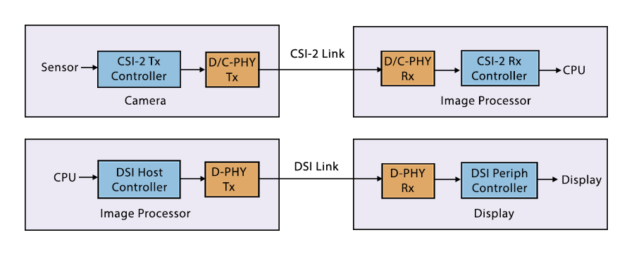 MIPI Solution Block Diagram-Recovered-Recovered